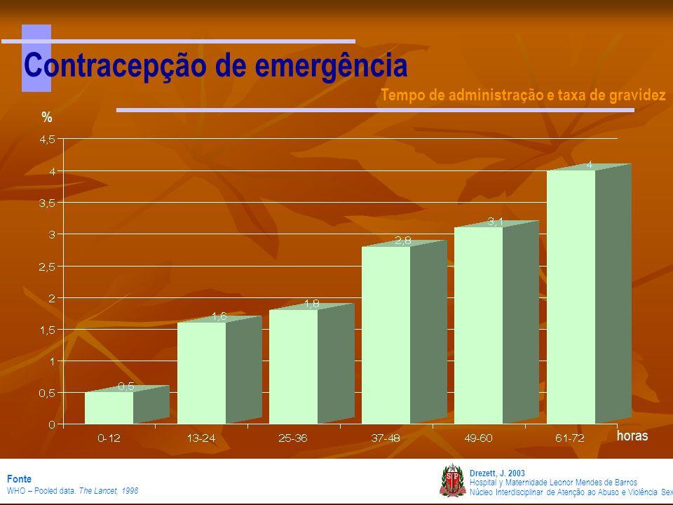 Contracepção de emergência Tempo de administração e taxa de gravidez Drezett, J. 2003 Hospital y Maternidade Leonor Mendes de Barros Núcleo Interdisci