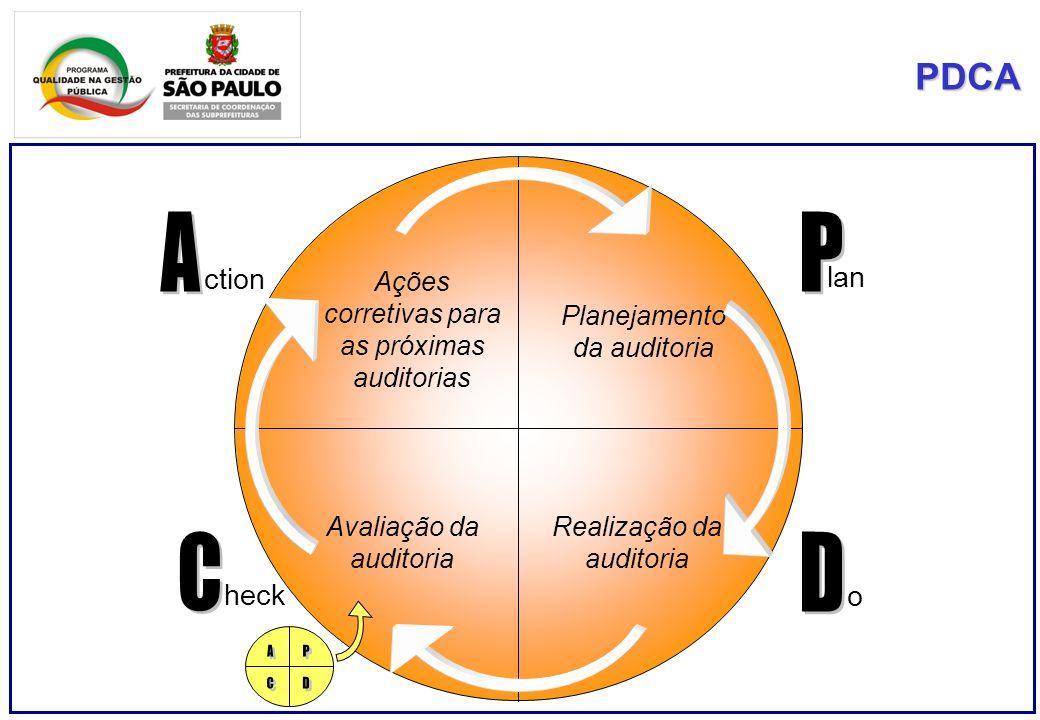 PDCA Avaliação da auditoria Ações corretivas para as próximas auditorias Planejamento da auditoria Realização da auditoria lan o heck ction