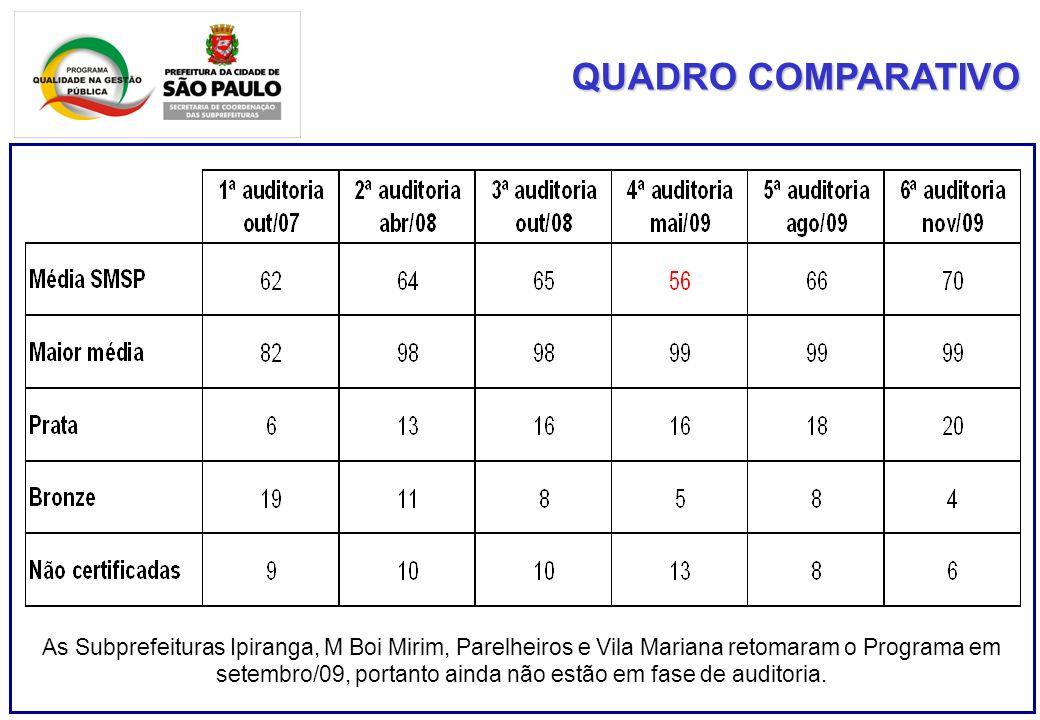 QUADRO COMPARATIVO As Subprefeituras Ipiranga, M Boi Mirim, Parelheiros e Vila Mariana retomaram o Programa em setembro/09, portanto ainda não estão em fase de auditoria.