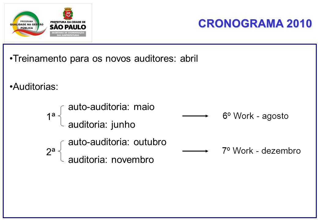 CRONOGRAMA 2010 Treinamento para os novos auditores: abril Auditorias: auto-auditoria: maio auditoria: junho auto-auditoria: outubro auditoria: novembro 1ª2ª 6º Work - agosto 7º Work - dezembro