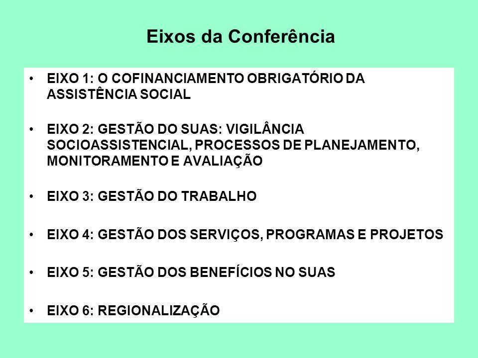 Eixos da Conferência EIXO 1: O COFINANCIAMENTO OBRIGATÓRIO DA ASSISTÊNCIA SOCIAL EIXO 2: GESTÃO DO SUAS: VIGILÂNCIA SOCIOASSISTENCIAL, PROCESSOS DE PL