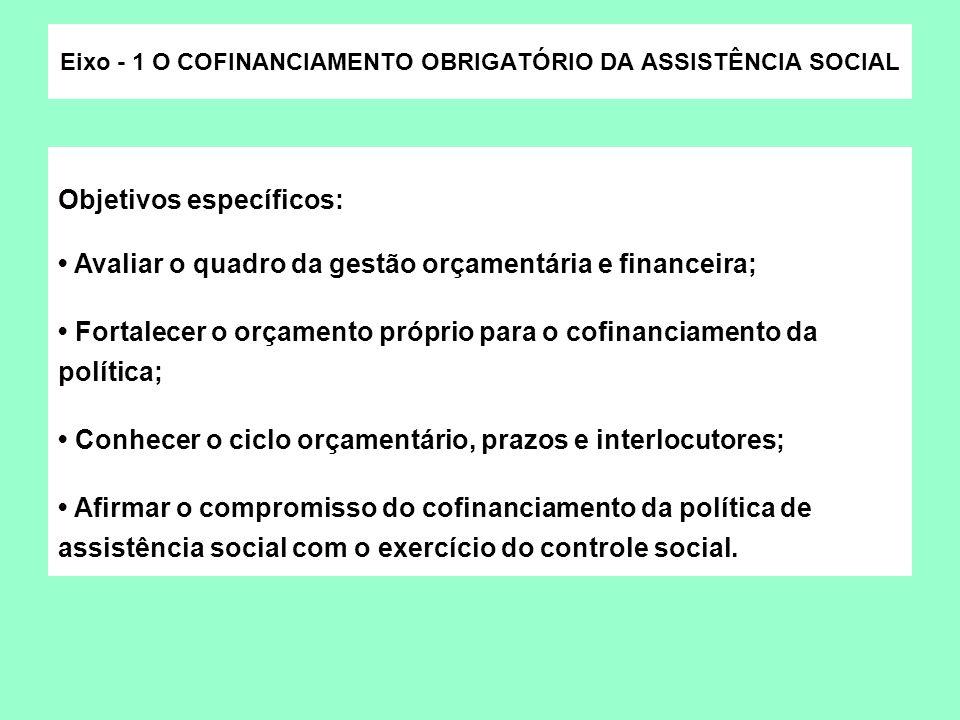 Objetivos específicos: Avaliar o quadro da gestão orçamentária e financeira; Fortalecer o orçamento próprio para o cofinanciamento da política; Conhec