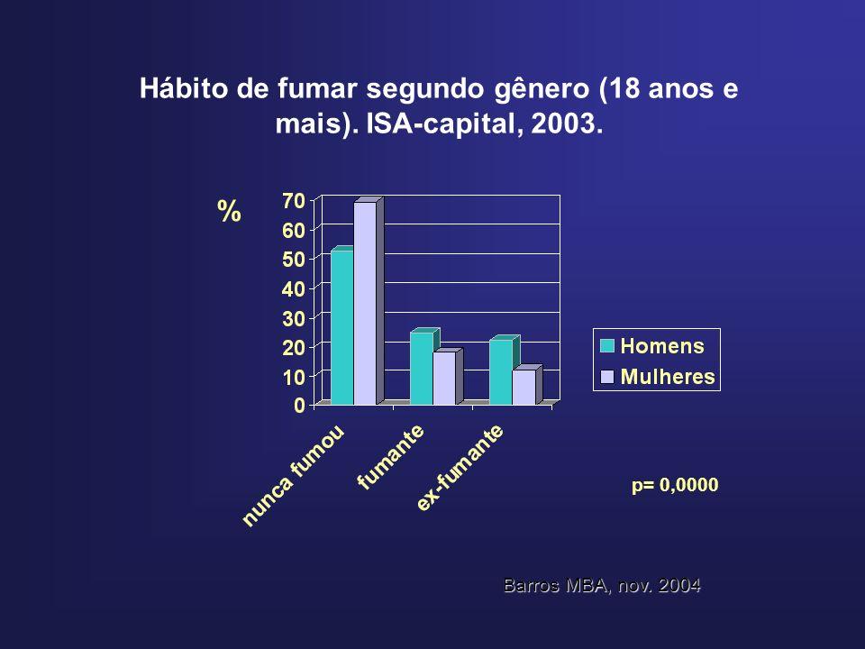 Hábito de fumar segundo gênero (18 anos e mais). ISA-capital, 2003. % p= 0,0000 Barros MBA, nov. 2004