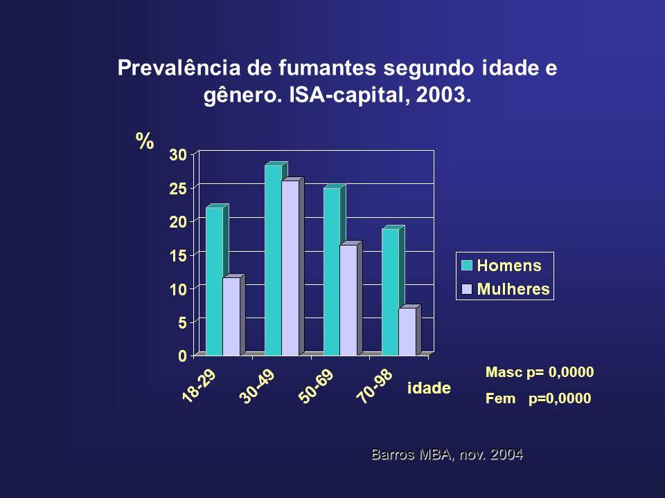 Prevalência de fumantes segundo idade e gênero. ISA-capital, 2003. % Masc p= 0,0000 Fem p=0,0000 idade Barros MBA, nov. 2004