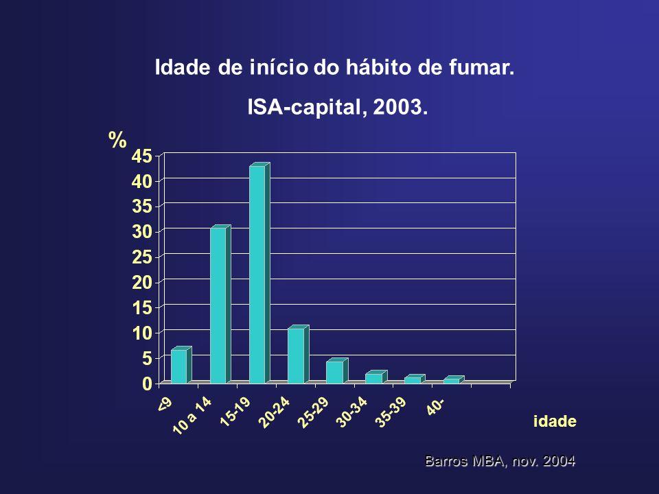 Idade de início do hábito de fumar. ISA-capital, 2003. % idade Barros MBA, nov. 2004
