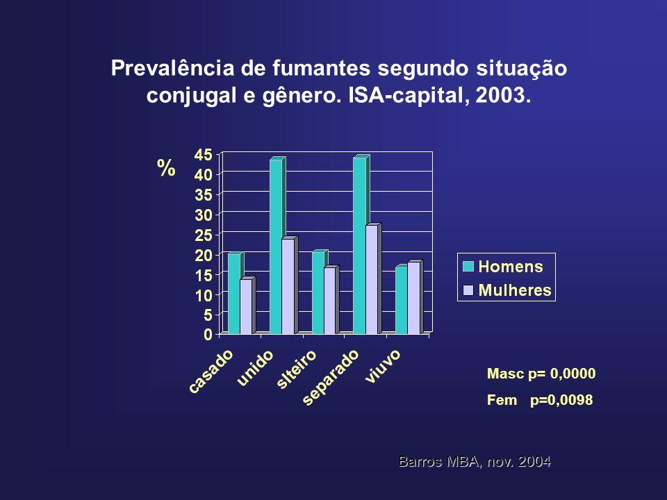 Prevalência de fumantes segundo situação conjugal e gênero. ISA-capital, 2003. % Masc p= 0,0000 Fem p=0,0098 Barros MBA, nov. 2004