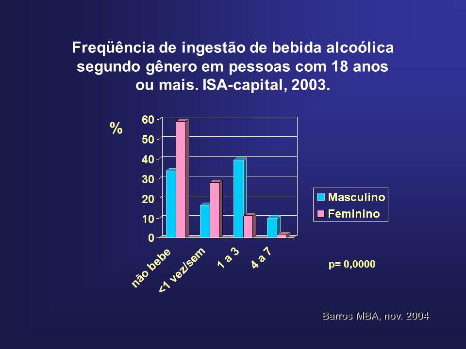 Freqüência de ingestão de bebida alcoólica segundo gênero em pessoas com 18 anos ou mais.