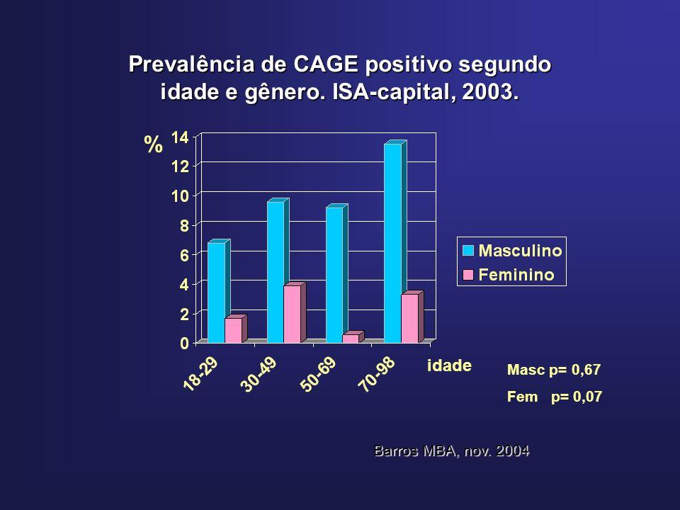 Prevalência de CAGE positivo segundo idade e gênero.