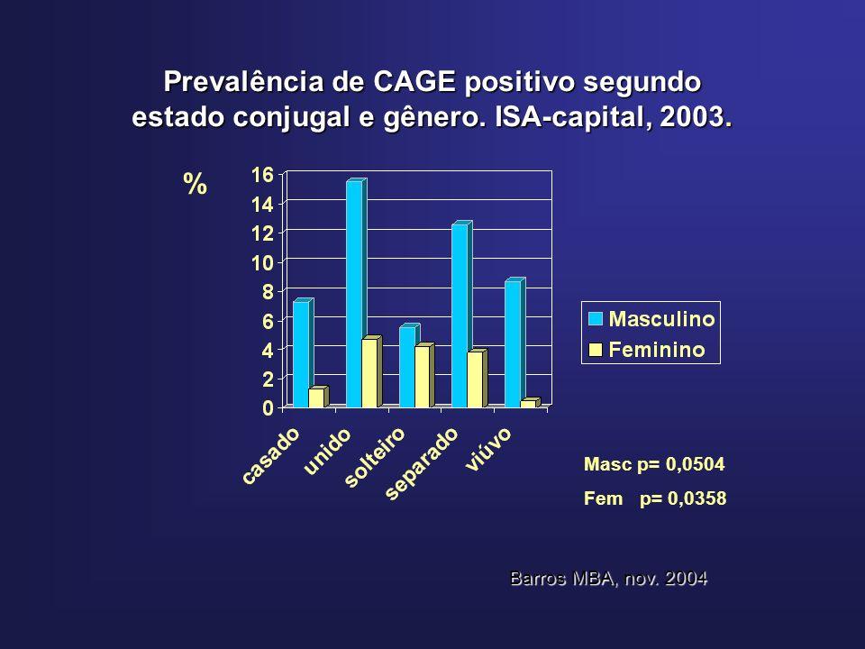 Prevalência de CAGE positivo segundo estado conjugal e gênero.