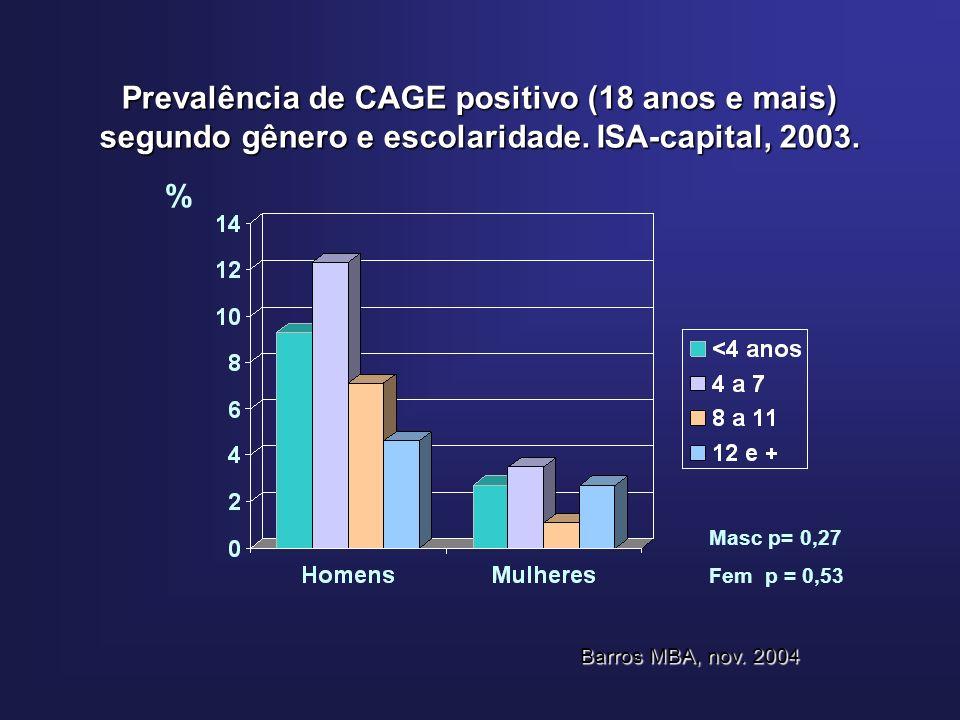 Prevalência de CAGE positivo (18 anos e mais) segundo gênero e escolaridade.