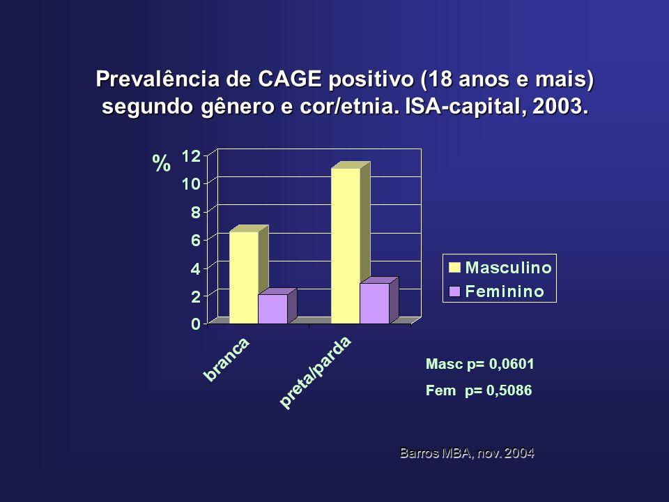 Prevalência de CAGE positivo (18 anos e mais) segundo gênero e cor/etnia.