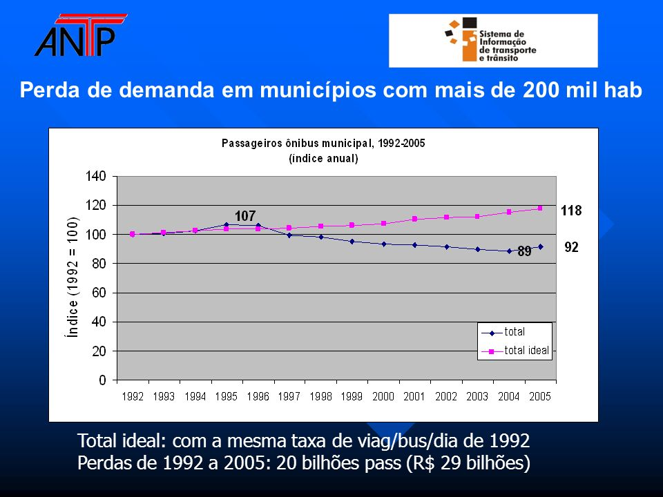 Total ideal: com a mesma taxa de viag/bus/dia de 1992 Perdas de 1992 a 2005: 20 bilhões pass (R$ 29 bilhões) Perda de demanda em municípios com mais d