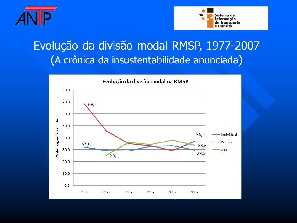 Evolução da divisão modal RMSP, 1977-2007 ( A crônica da insustentabilidade anunciada )