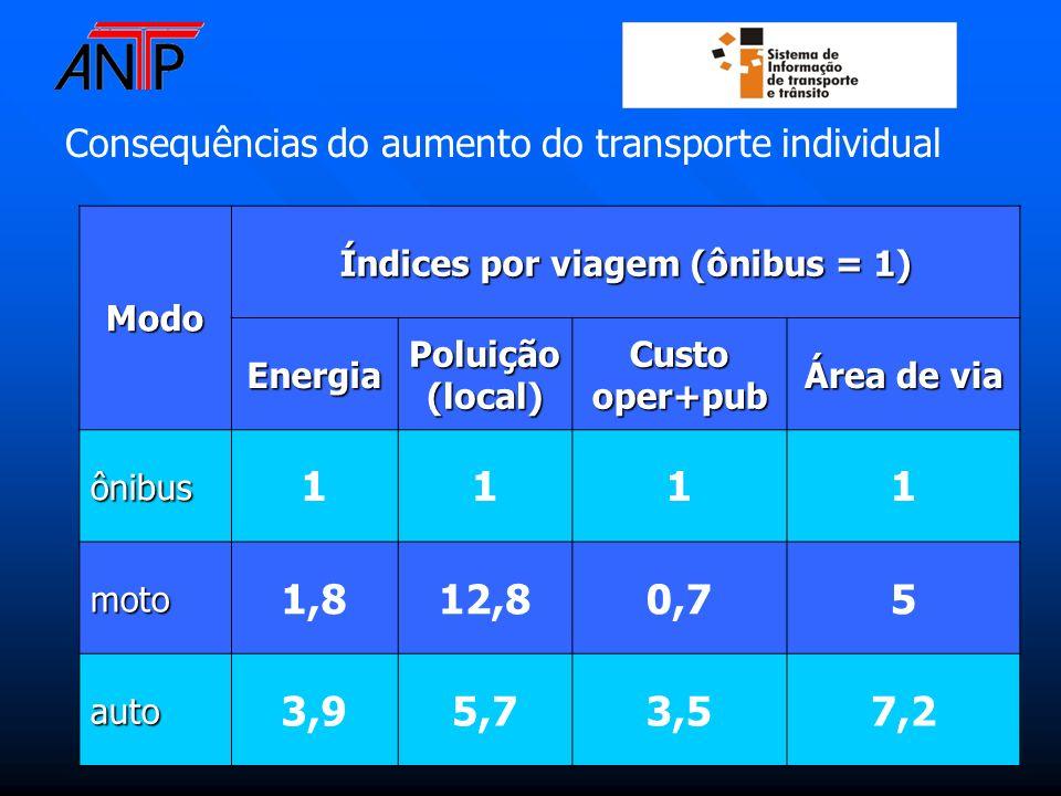 Modo Índices por viagem (ônibus = 1) EnergiaPoluição(local)Custooper+pub Área de via ônibus 1111 moto 1,812,80,75 auto 3,95,73,57,2 Consequências do a
