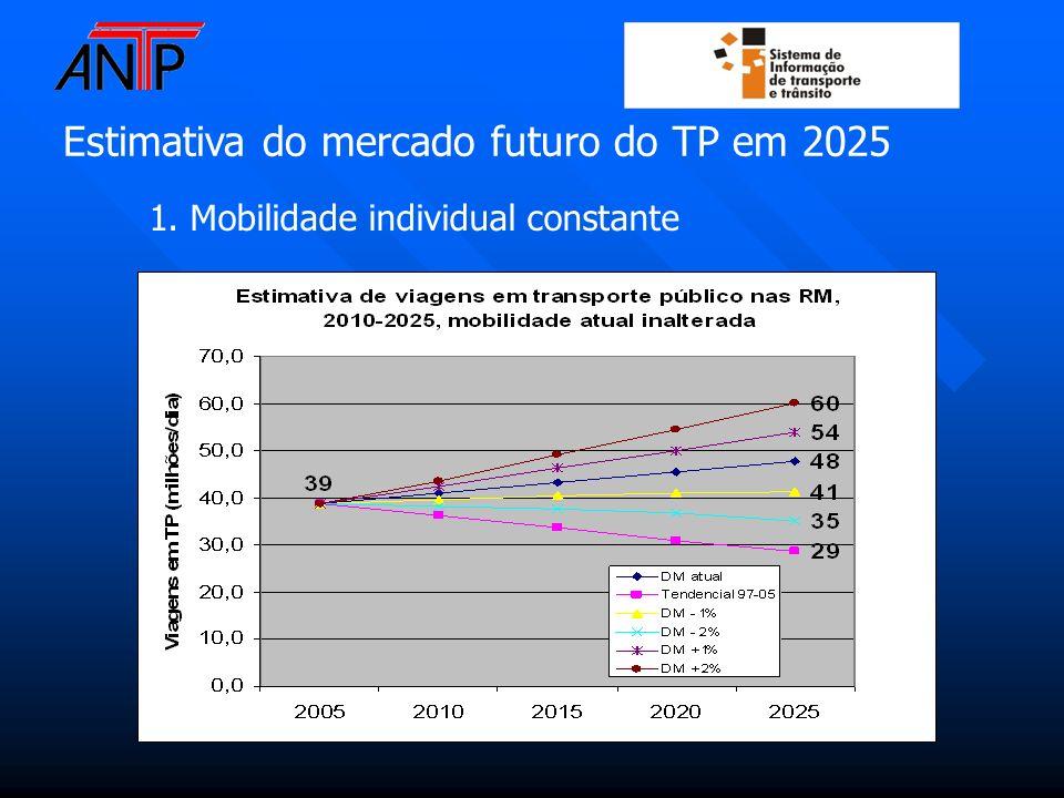 1. Mobilidade individual constante Estimativa do mercado futuro do TP em 2025