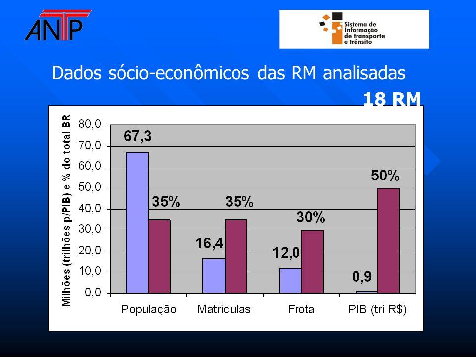 Dados sócio-econômicos das RM analisadas 18 RM