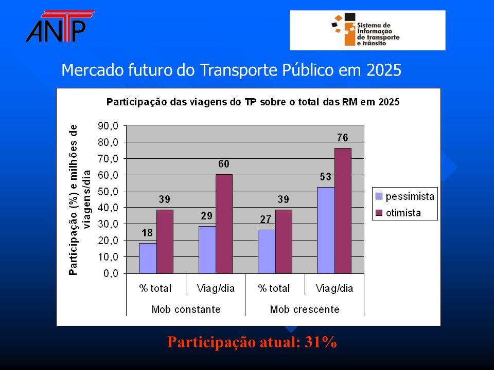 Mercado futuro do Transporte Público em 2025 Participação atual: 31%