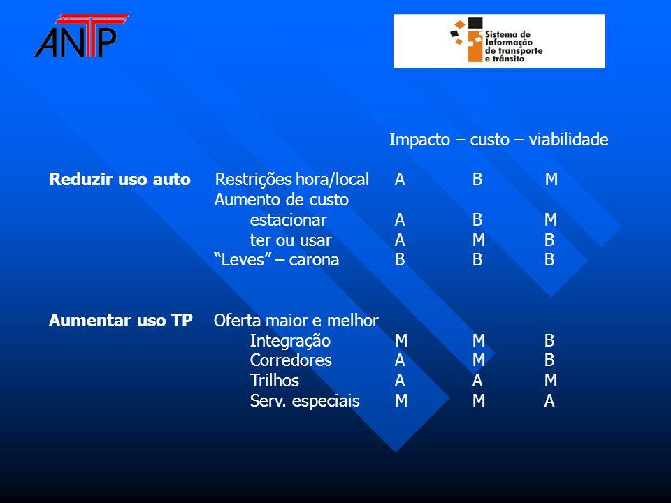 Impacto – custo – viabilidade Reduzir uso auto Restrições hora/local A B M Aumento de custo estacionar A B M ter ou usar A M B Leves – carona B B B Au