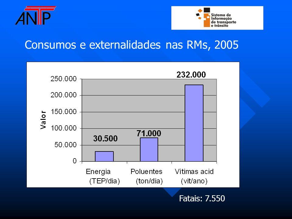 Consumos e externalidades nas RMs, 2005 Fatais: 7.550
