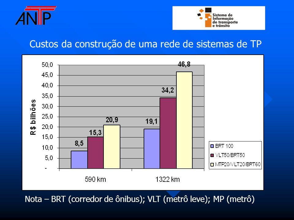 Custos da construção de uma rede de sistemas de TP Nota – BRT (corredor de ônibus); VLT (metrô leve); MP (metrô)