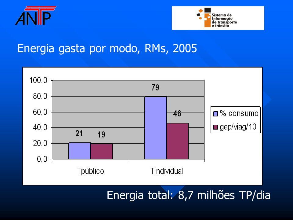 Energia gasta por modo, RMs, 2005 Energia total: 8,7 milhões TP/dia