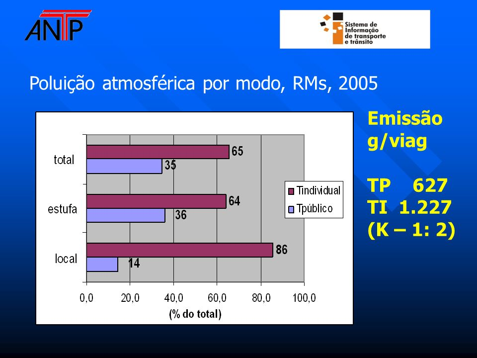 Poluição atmosférica por modo, RMs, 2005 Emissão g/viag TP 627 TI 1.227 (K – 1: 2)
