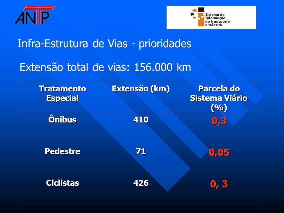 Infra-Estrutura de Vias - prioridades Tratamento Especial Extensão (km) Parcela do Sistema Viário (%) Ônibus4100,3 Pedestre710,05 Ciclistas426 0, 3 Ex