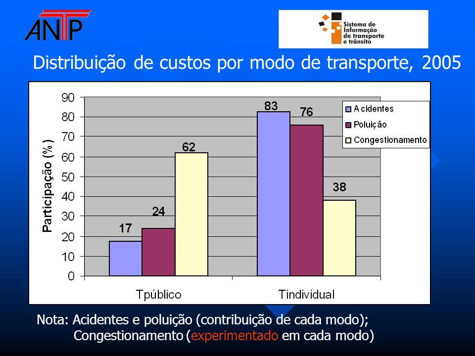 Distribuição de custos por modo de transporte, 2005 Nota: Acidentes e poluição (contribuição de cada modo); Congestionamento (experimentado em cada mo