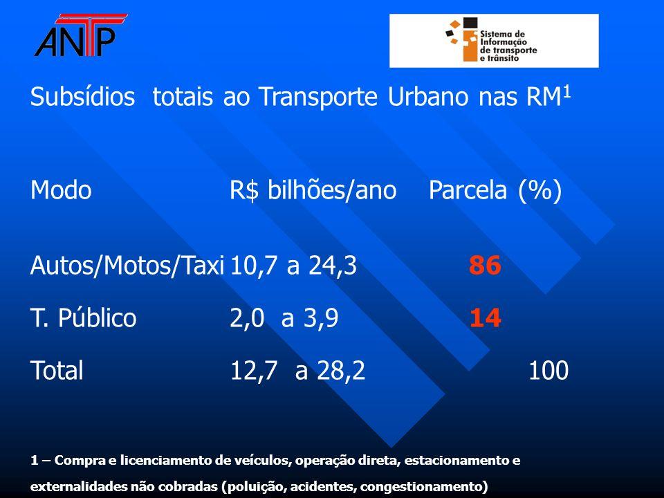 Subsídios totais ao Transporte Urbano nas RM 1 ModoR$ bilhões/anoParcela (%) Autos/Motos/Taxi10,7 a 24,3 86 T. Público2,0 a 3,9 14 Total12,7 a 28,2 10