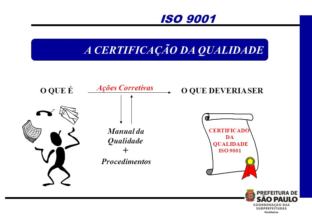 Ações Corretivas O QUE É Manual da Qualidade + Procedimentos O QUE DEVERIA SER CERTIFICADO DA QUALIDADE ISO 9001 A CERTIFICAÇÃO DA QUALIDADE ISO 9001