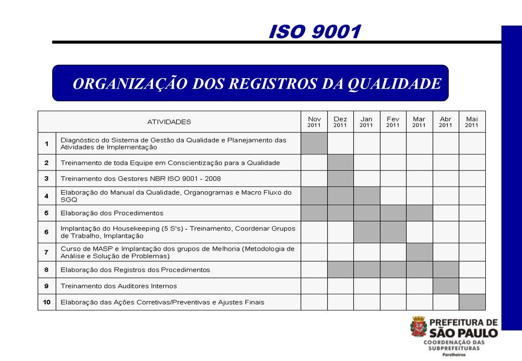 ORGANIZAÇÃO DOS REGISTROS DA QUALIDADE ISO 9001