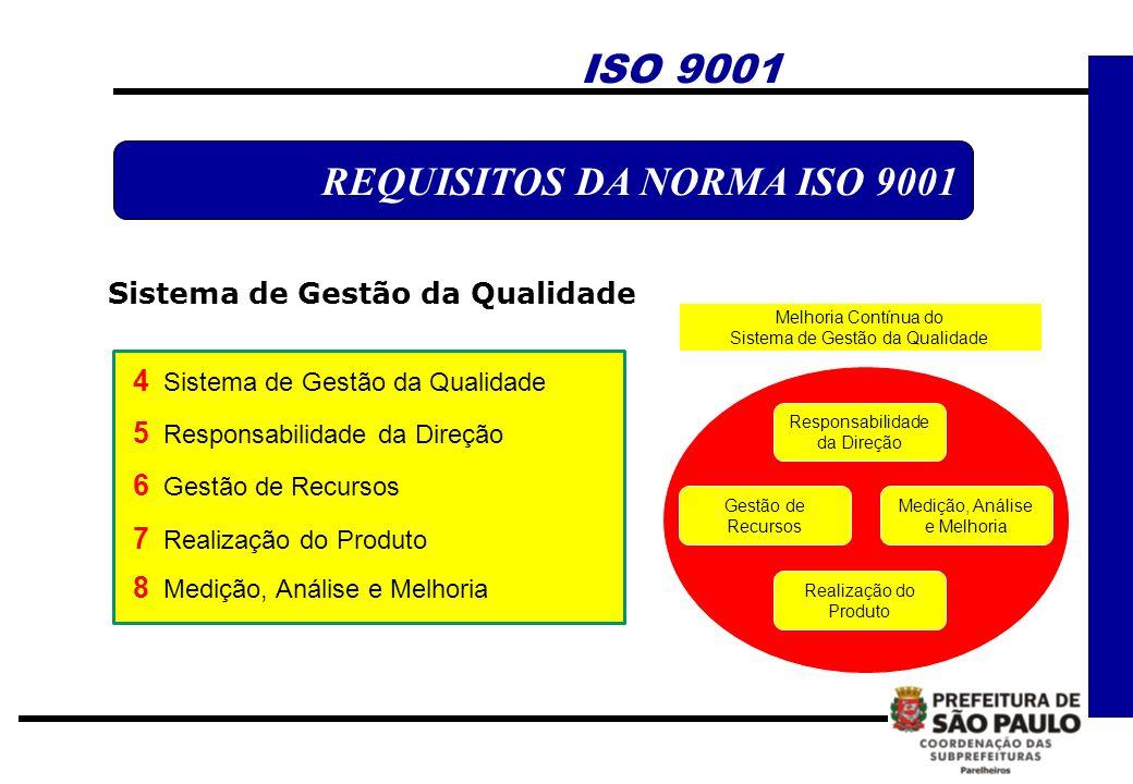 ISO 9001 REQUISITOS DA NORMA ISO 9001 Sistema de Gestão da Qualidade 4 Sistema de Gestão da Qualidade 5 Responsabilidade da Direção 6 Gestão de Recurs