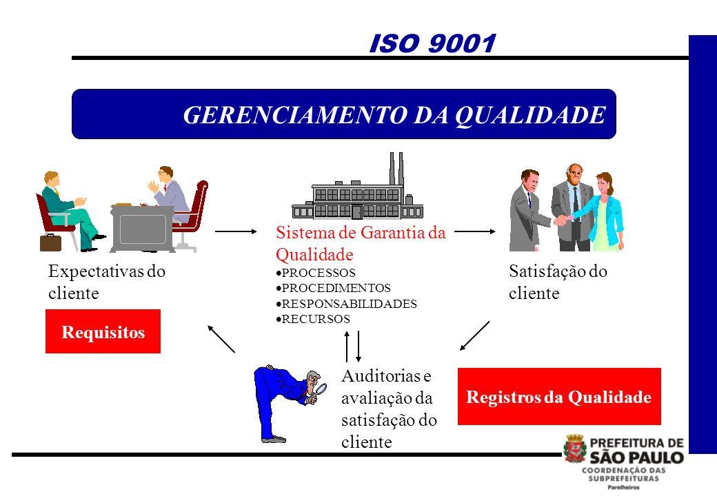 Expectativas do cliente Satisfação do cliente Auditorias e avaliação da satisfação do cliente Sistema de Garantia da Qualidade PROCESSOS PROCEDIMENTOS