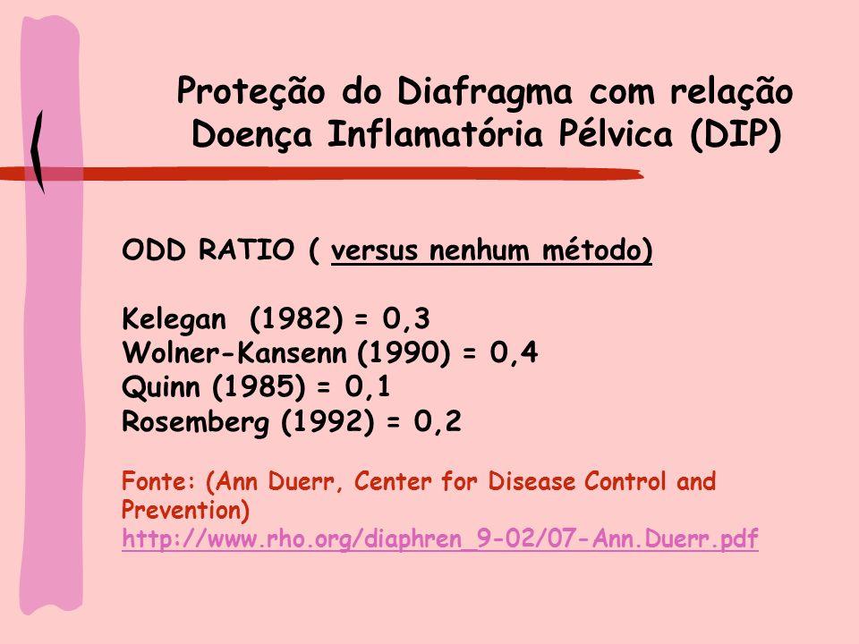 Neoplasia Cervical ODD RATIO versus nenhum método Hildershein (1990) > 5 anos = 0,2 + 5 anos = 0,3 Becker (1994) sempre = 0,3 no passado = 0,6 uso atual = 0,4 Fonte: (Ann Duerr, Center for Disease Control and Prevention) http://www.rho.org/diaphren_9-02/07-Ann.Duerr.pdf