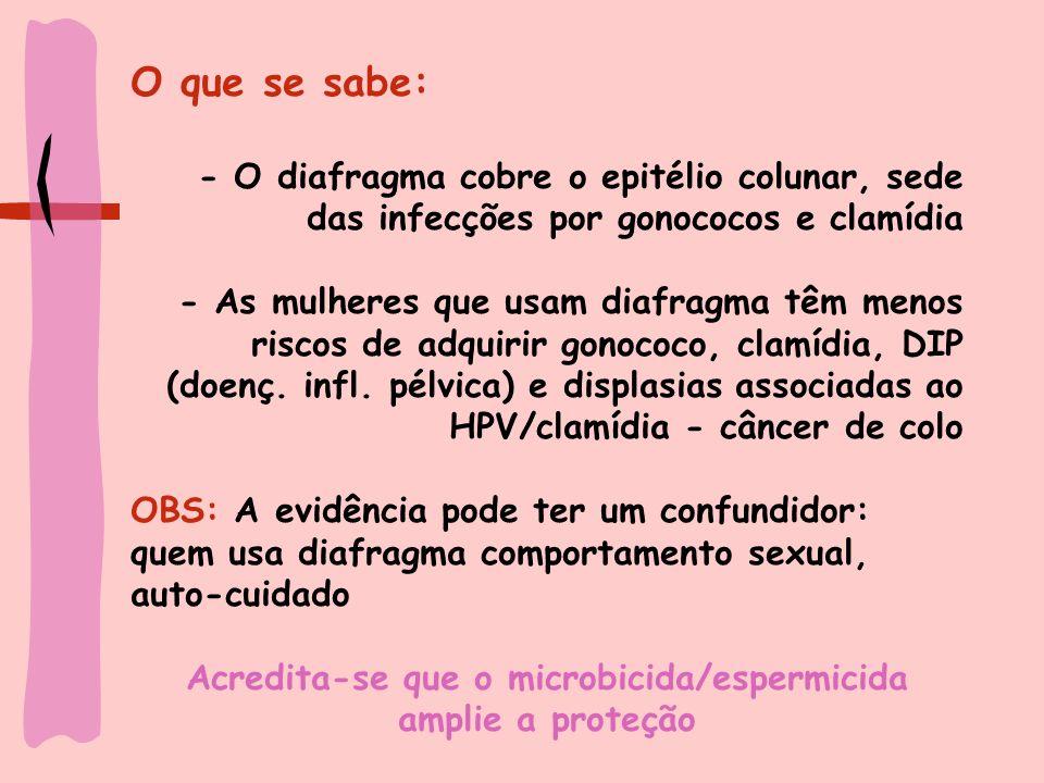 Contra-indicações e efeitos colaterais para o Diafragma Infecção urinária (associada aos números grandes) Síndrome de choque tóxico Colo retrovertido (usar diafragma tipo All- flex)