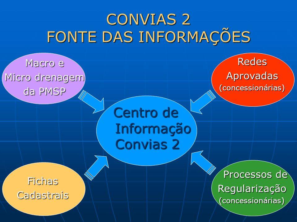 Procedimentos que ocorrem em Convias 2 em busca desses dados Procedimentos que ocorrem em Convias 2 em busca desses dados
