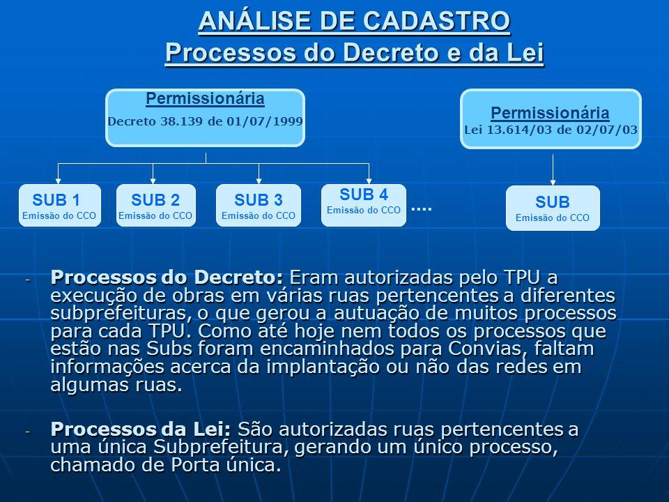 SUB 2 SUB 1 SUB 3 SUB 1 ANÁLISE DE CADASTRO Processos do Decreto e da Lei Ex.