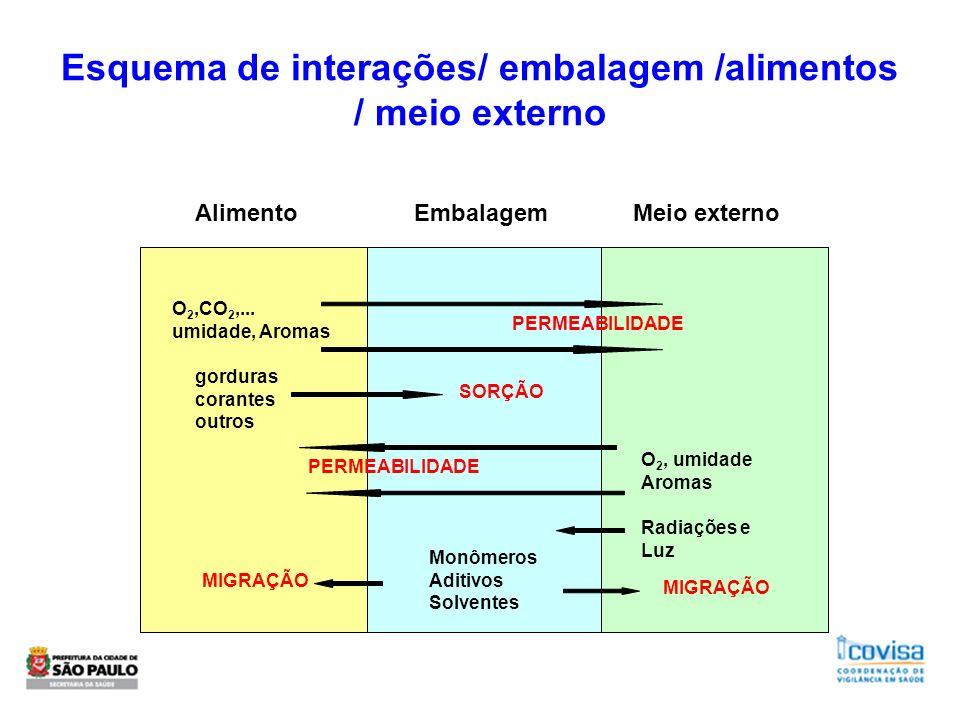 Esquema de interações/ embalagem /alimentos / meio externo AlimentoEmbalagemMeio externo PERMEABILIDADE MIGRAÇÃO Monômeros Aditivos Solventes Radiaçõe