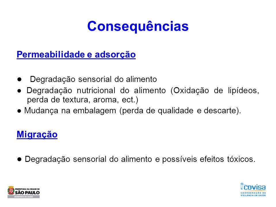 Consequências Permeabilidade e adsorção Degradação sensorial do alimento Degradação nutricional do alimento (Oxidação de lipídeos, perda de textura, a
