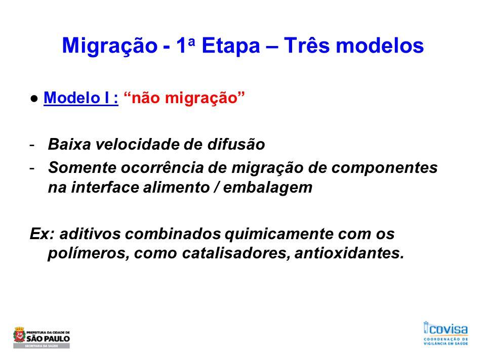 Migração - 1 a Etapa – Três modelos Modelo I : não migração -Baixa velocidade de difusão -Somente ocorrência de migração de componentes na interface a