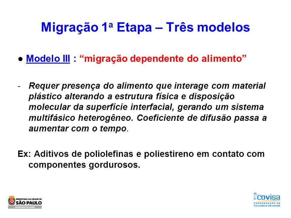 Migração 1 a Etapa – Três modelos Modelo III : migração dependente do alimento -Requer presença do alimento que interage com material plástico alteran