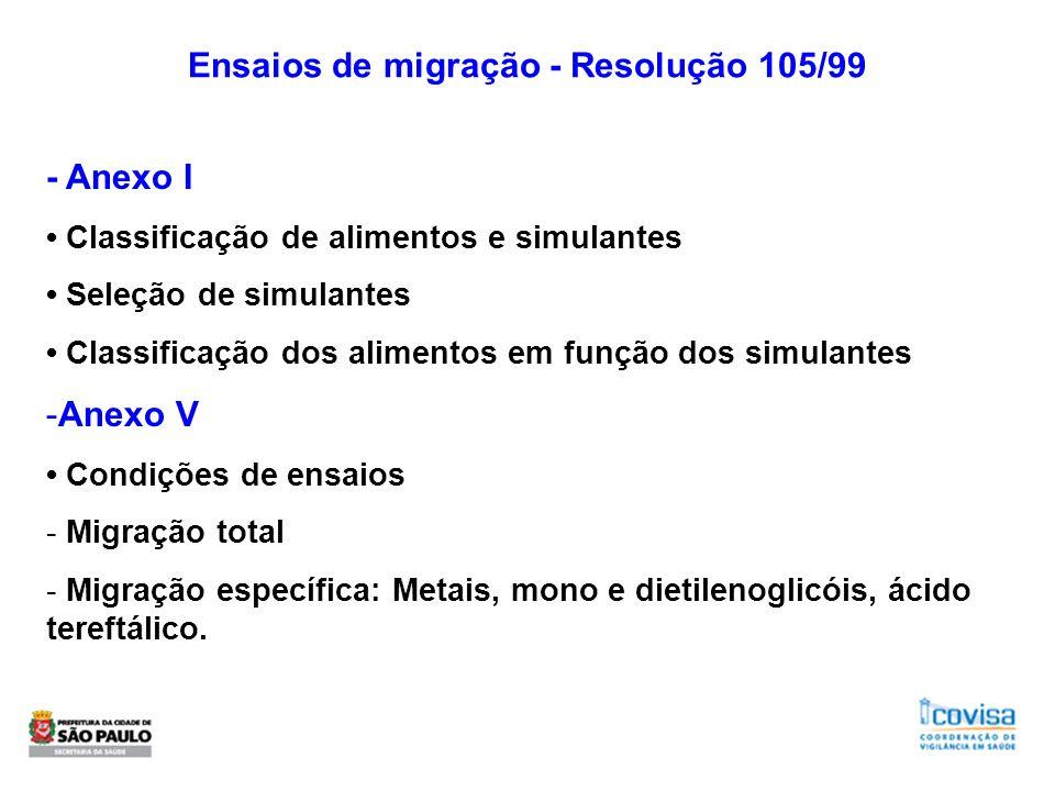 Ensaios de migração - Resolução 105/99 - Anexo I Classificação de alimentos e simulantes Seleção de simulantes Classificação dos alimentos em função d