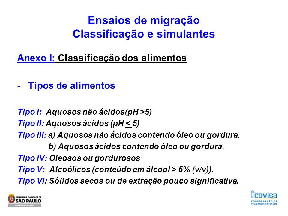 Ensaios de migração Classificação e simulantes Anexo I: Classificação dos alimentos -Tipos de alimentos Tipo I: Aquosos não ácidos(pH >5) Tipo II: Aqu