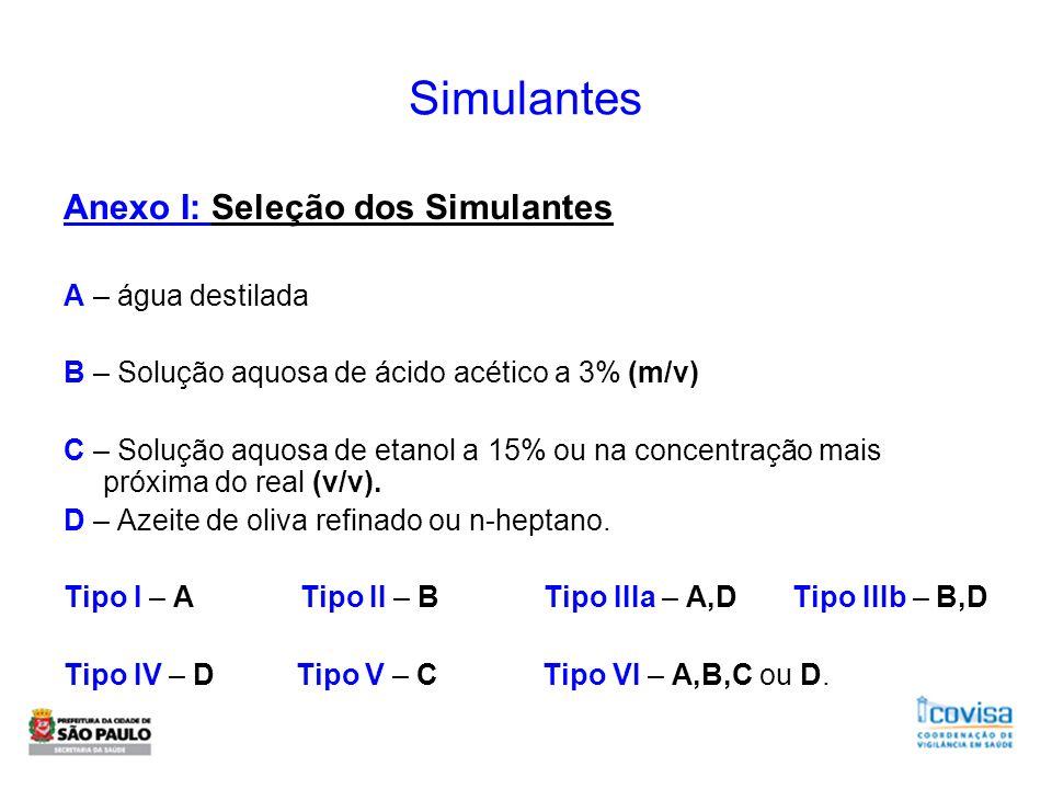 Simulantes Anexo I: Seleção dos Simulantes A – água destilada B – Solução aquosa de ácido acético a 3% (m/v) C – Solução aquosa de etanol a 15% ou na