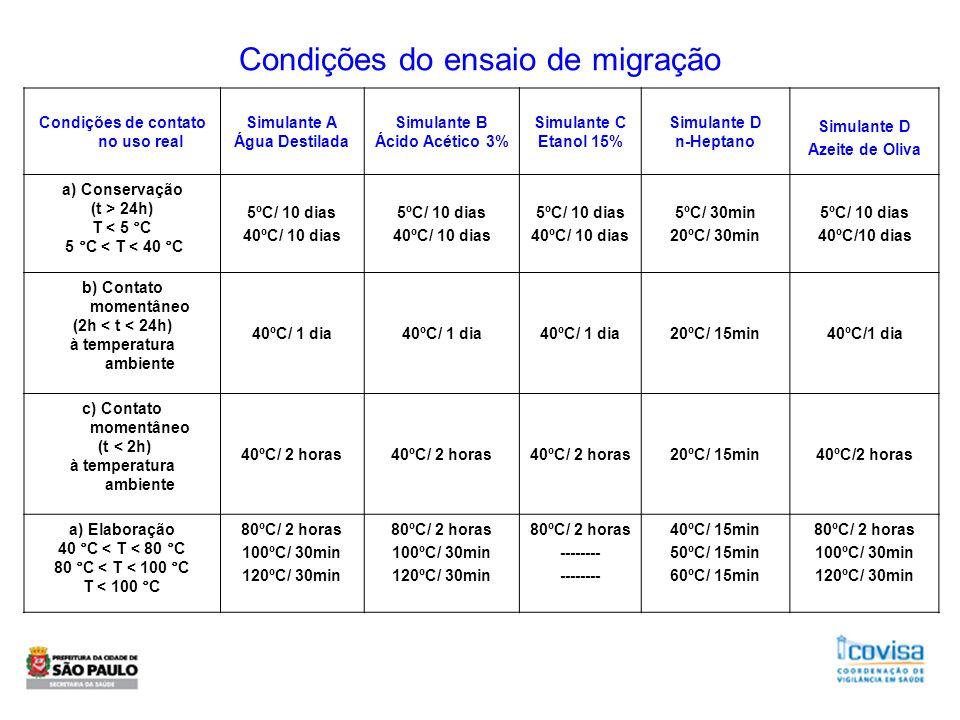 Condições do ensaio de migração Condições de contato no uso real Simulante A Água Destilada Simulante B Ácido Acético 3% Simulante C Etanol 15% Simula