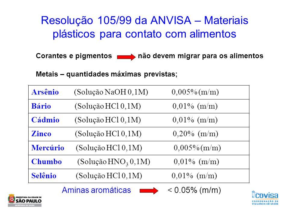 Resolução 105/99 da ANVISA – Materiais plásticos para contato com alimentos Arsênio (Solução NaOH 0,1M) 0,005% (m/m) Bário (Solução HCl 0,1M) 0,01% (m