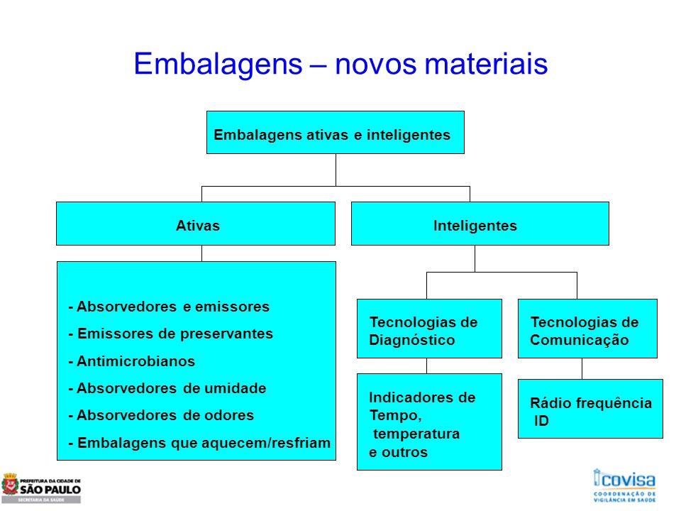Embalagens ativas e inteligentes AtivasInteligentes - Absorvedores e emissores - Emissores de preservantes - Antimicrobianos - Absorvedores de umidade