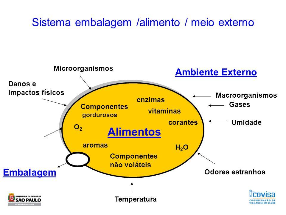 Sistema embalagem /alimento / meio externo enzimas vitaminas corantes Componentes não voláteis Componentes gordurosos aromas O2O2 H2OH2O Alimentos Emb