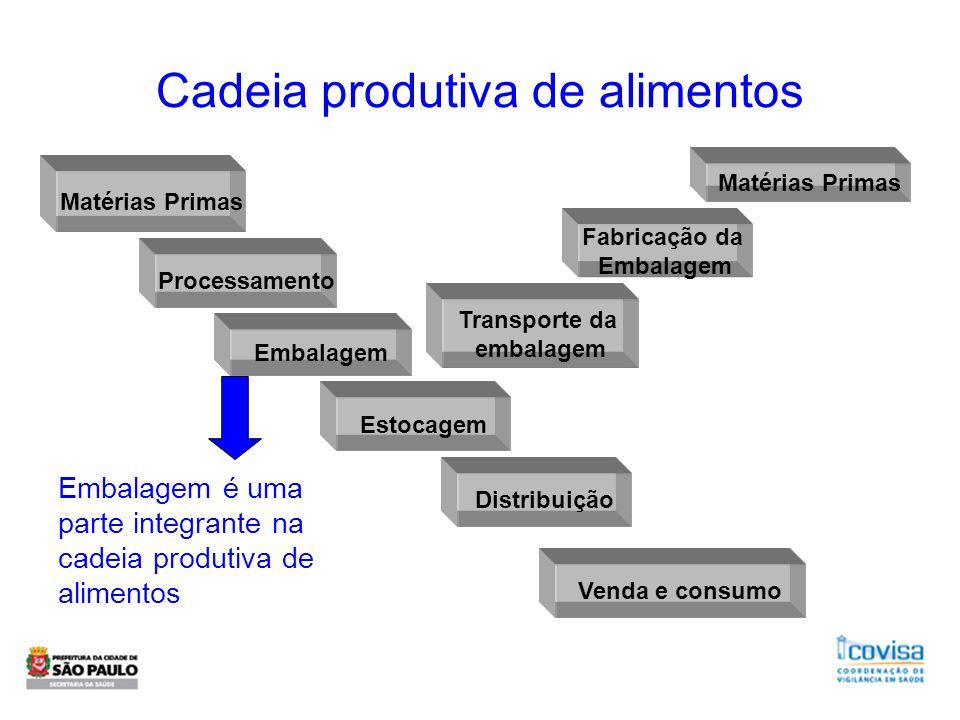 Cadeia produtiva de alimentos Matérias Primas Processamento Embalagem Estocagem Distribuição Venda e consumo Transporte da embalagem Fabricação da Emb