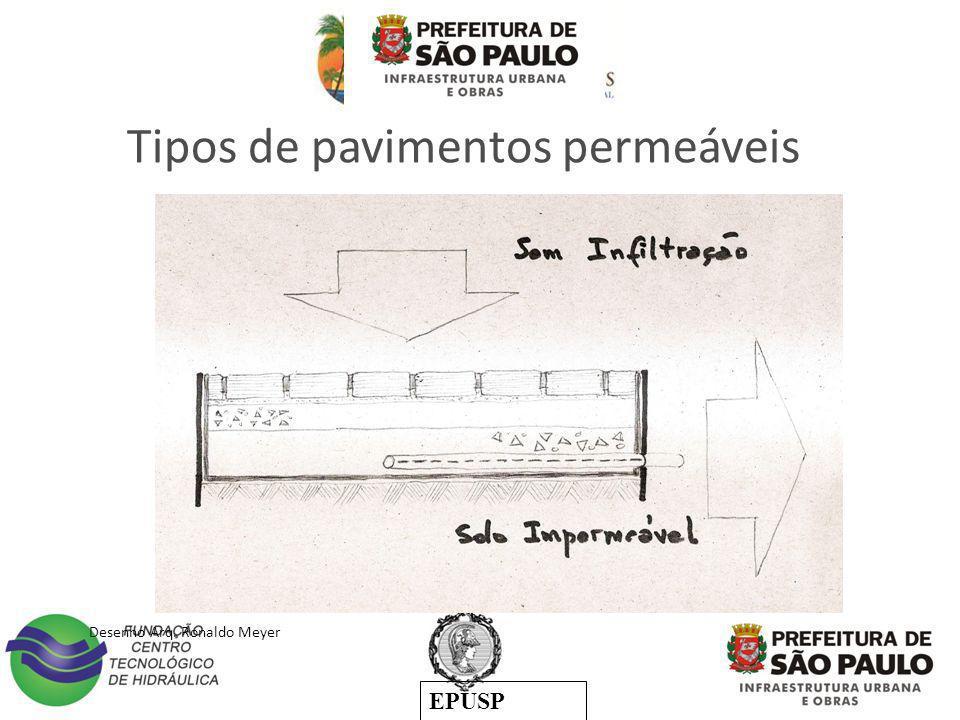 EPUSP Desenho Arq. Ronaldo Meyer Tipos de pavimentos permeáveis